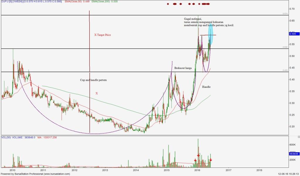 Carta weekly chart